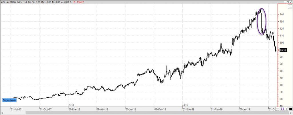 Alteryx (AYX) cotización bolsa IPO