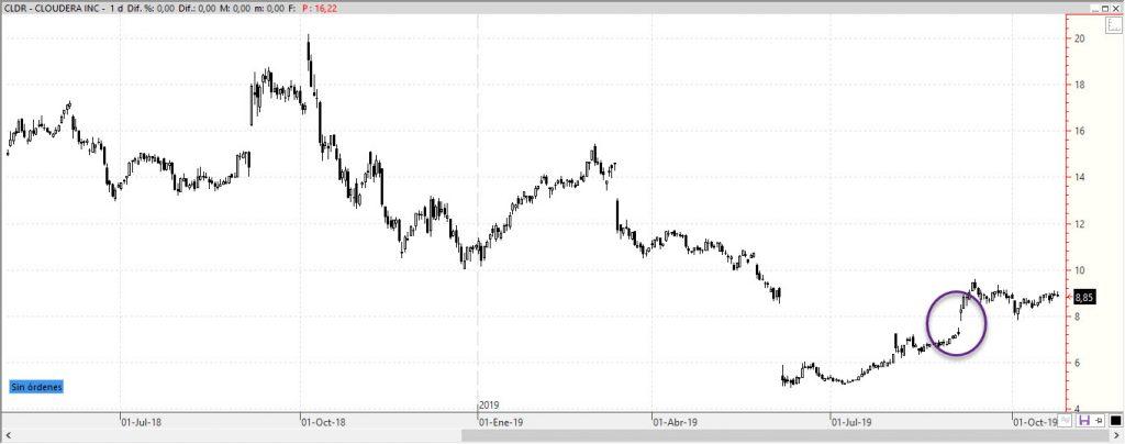 Cloudera (CLDR) cotización accion bolsa IPO