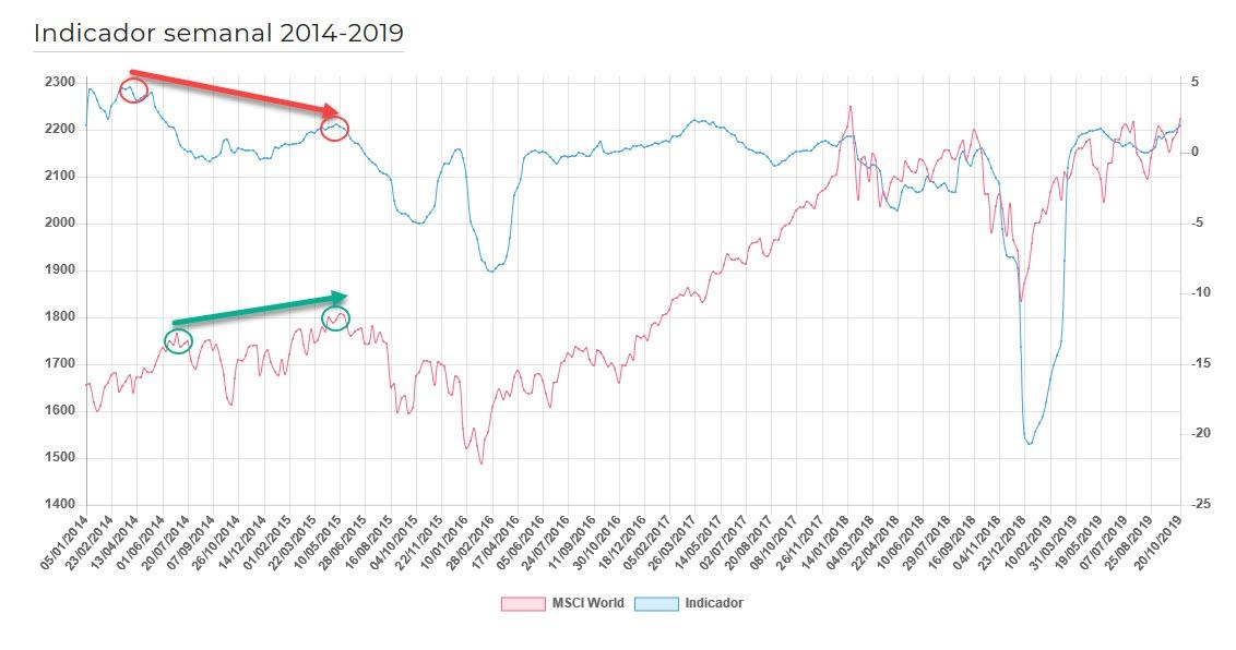 Ejemplo 1 indicador semanal narrativas económicas