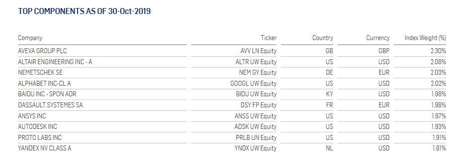 Principales posiciones smart factory index etf