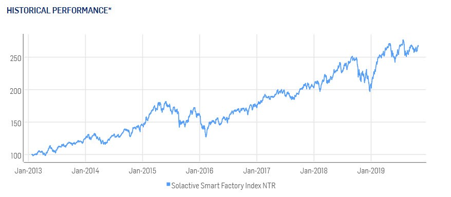 Rentabilidad histórica smart factory index