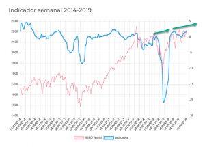 indicador de sentimiento basado en narrativas economicas (mensual)