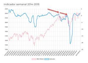 indicador de sentimiento basado en narrativas economicas (semanal)