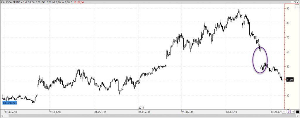 ZScaler (ZS) cotización accion IPO bolsa