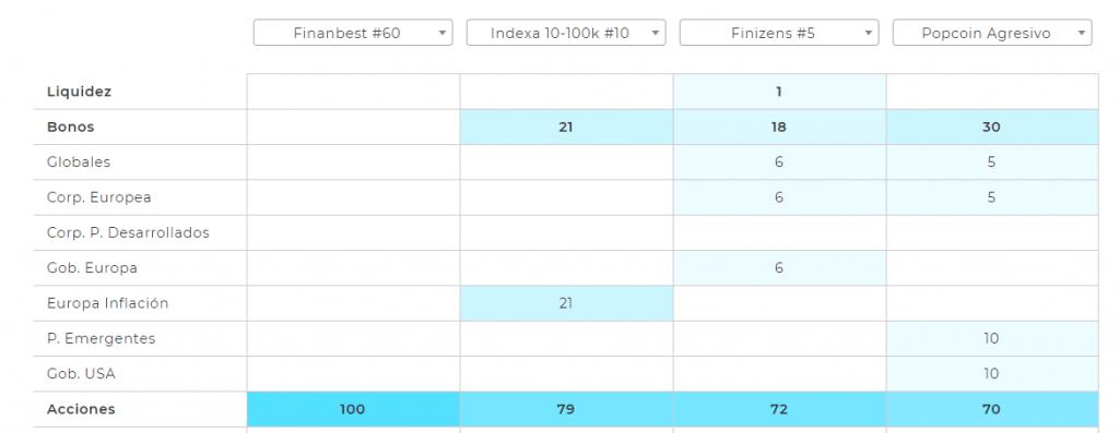 Comparador de carteras de inversion automatizadas