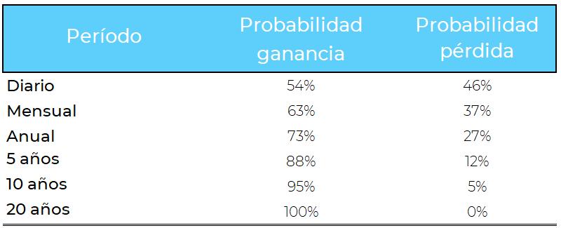 SP500 probabilidad ganancia