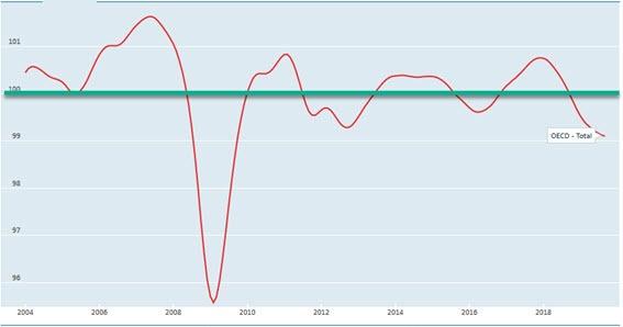 El mejor indicador actividad economica