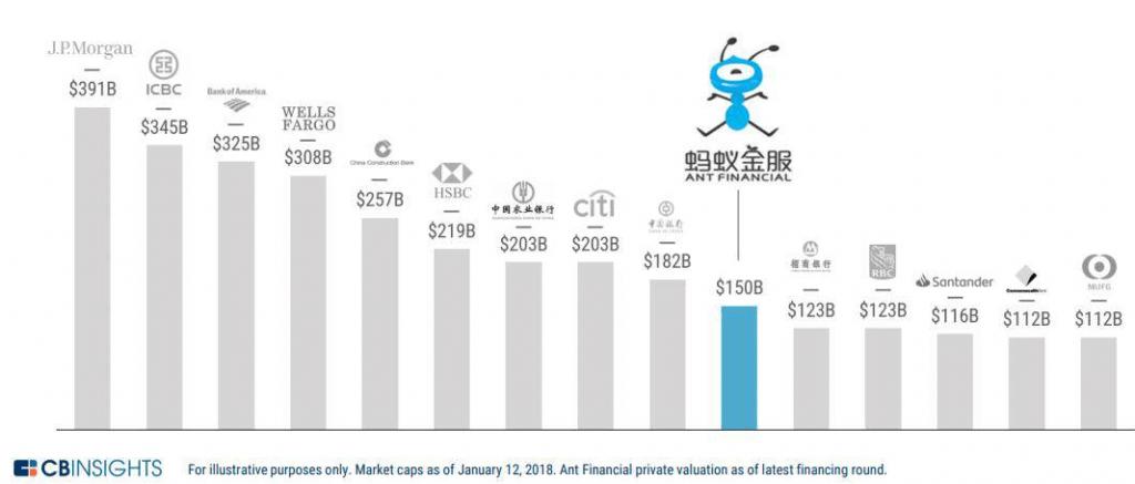 valoracion ant financial china
