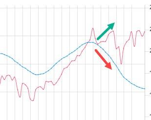 indicador actividad economica ciclo