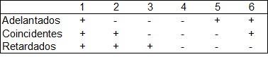 indicadores adelantados, coincidentes y retrasados