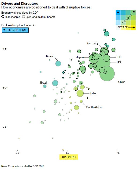 nuevas fuerzas disruptivas economía global bloomberg