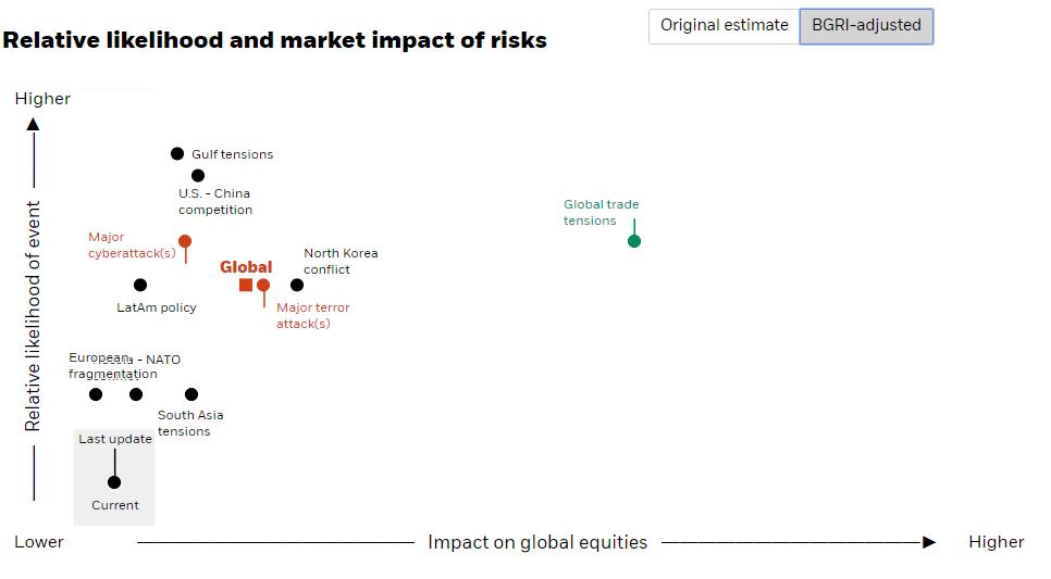 impacto en los mercados de los riesgos geopoliticos