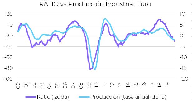 indicadores economicos euro produccion ndustrial