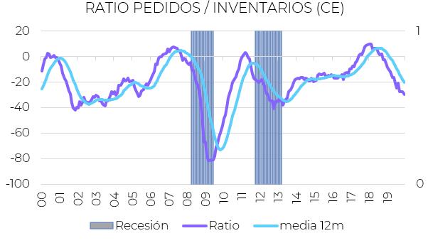 indicadores economicos euro inventarios