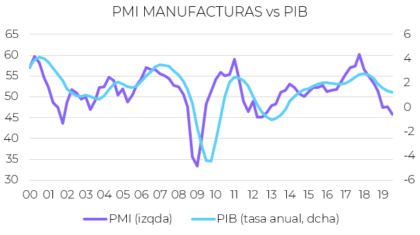 indicadores economicos euro PIB