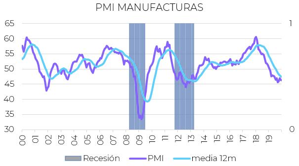 indicadores economicos PMI manufacturas