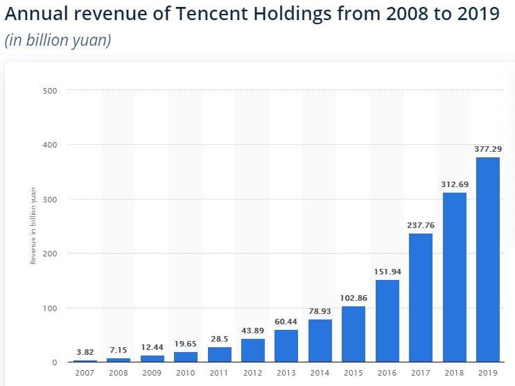 Tencent ingresos facturacion