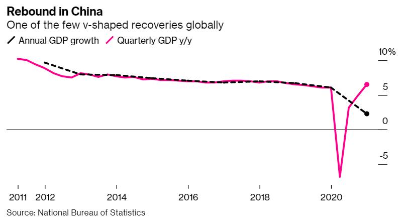 China recuperacion