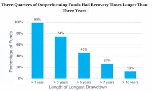 drawdowns fondos activos