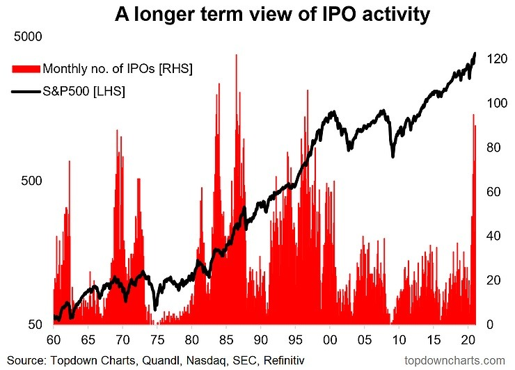 Actividad IPO 2020 frenetica