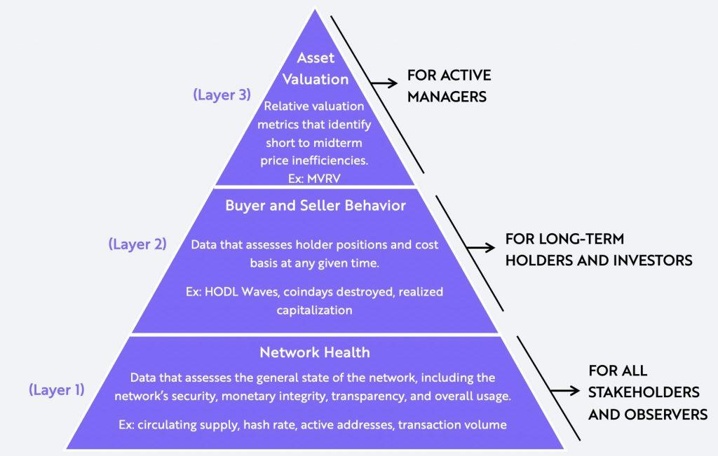 como evaluar bitcoin