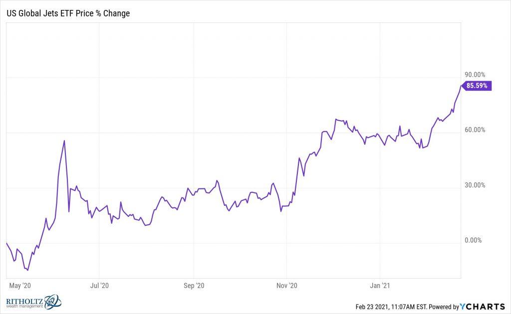 jets sube un 85% desde que buffett se salió