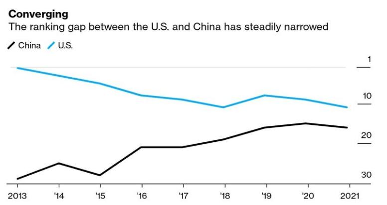 innovacion china eeuu